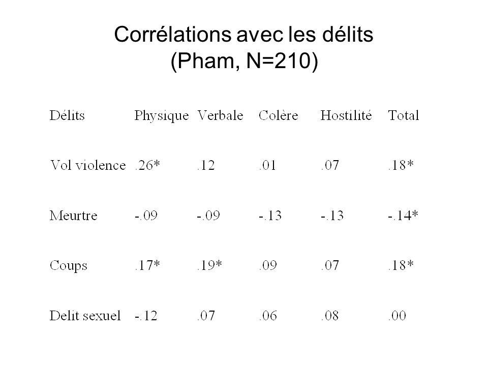 Corrélations avec les délits (Pham, N=210)