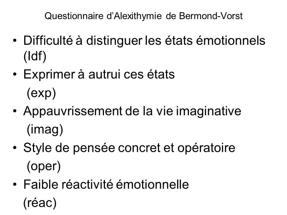 Questionnaire dAlexithymie de Bermond-Vorst Difficulté à distinguer les états émotionnels (Idf) Exprimer à autrui ces états (exp) Appauvrissement de la vie imaginative (imag) Style de pensée concret et opératoire (oper) Faible réactivité émotionnelle (réac)