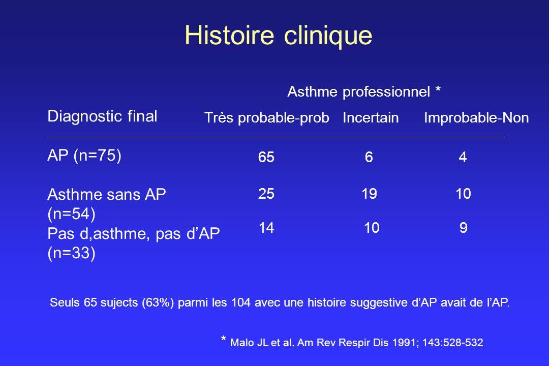 Histoire clinique Asthme professionnel * Très probable-probIncertainImprobable-Non Diagnostic final AP (n=75) Asthme sans AP (n=54) Pas d,asthme, pas