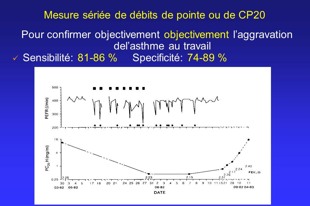 Mesure sériée de débits de pointe ou de CP20 Pour confirmer objectivement objectivement laggravation delasthme au travail Sensibilité: 81-86 % Specifi