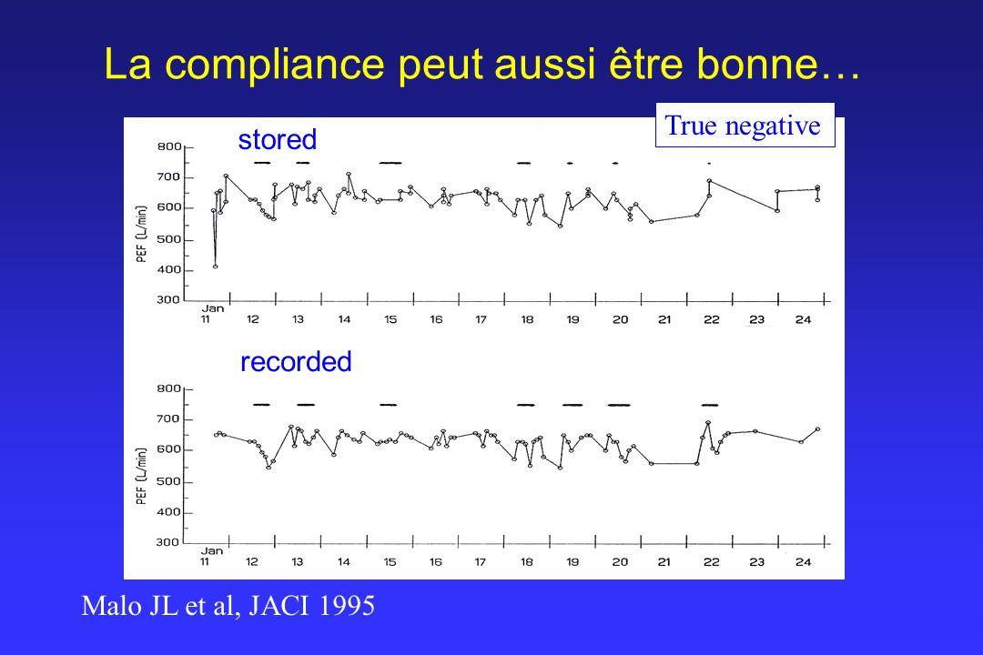 La compliance peut aussi être bonne… Malo JL et al, JACI 1995 True negative recorded stored