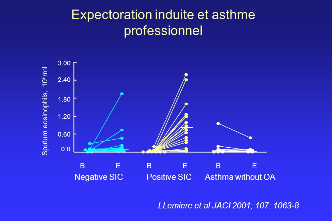 Sputum eosinophils, 10 6 /ml 0.0 0.60 1.20 1.80 2.40 3.00 Positive SICNegative SICAsthma without OA BEBEBE Expectoration induite et asthme professionn