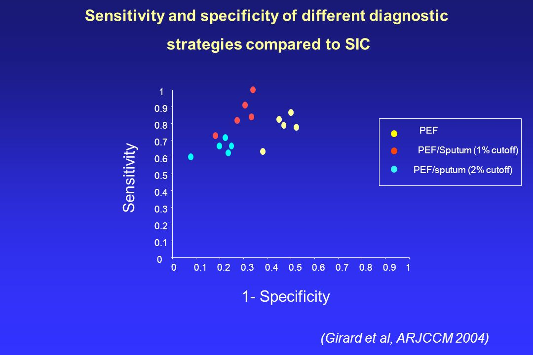 0 0.1 0.2 0.3 0.4 0.5 0.6 0.7 0.8 0.9 1 00.10.20.30.40.50.60.70.80.91 1- Specificity Sensitivity PEF PEF/sputum (2% cutoff) PEF/Sputum (1% cutoff) Sen