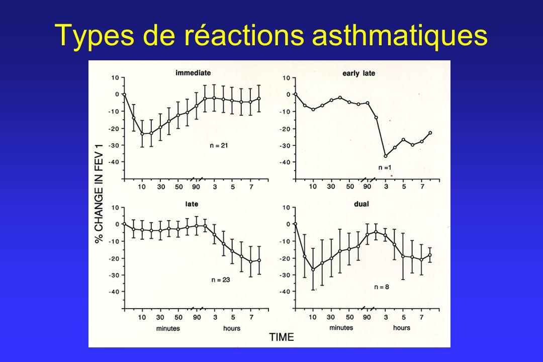 Types de réactions asthmatiques