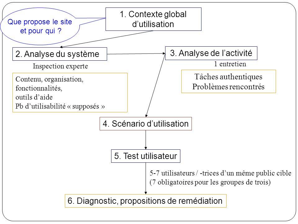 3. Analyse de lactivité 5. Test utilisateur 2.