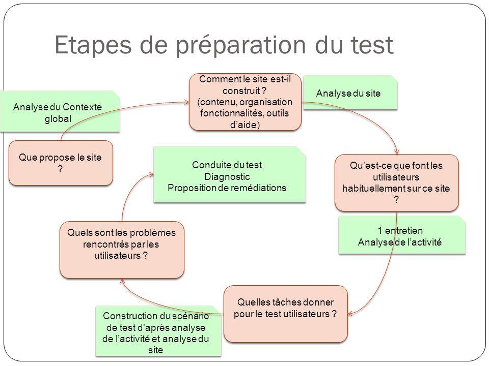 Etapes de préparation du test Que propose le site ? Comment le site est-il construit ? (contenu, organisation fonctionnalités, outils daide) Comment l