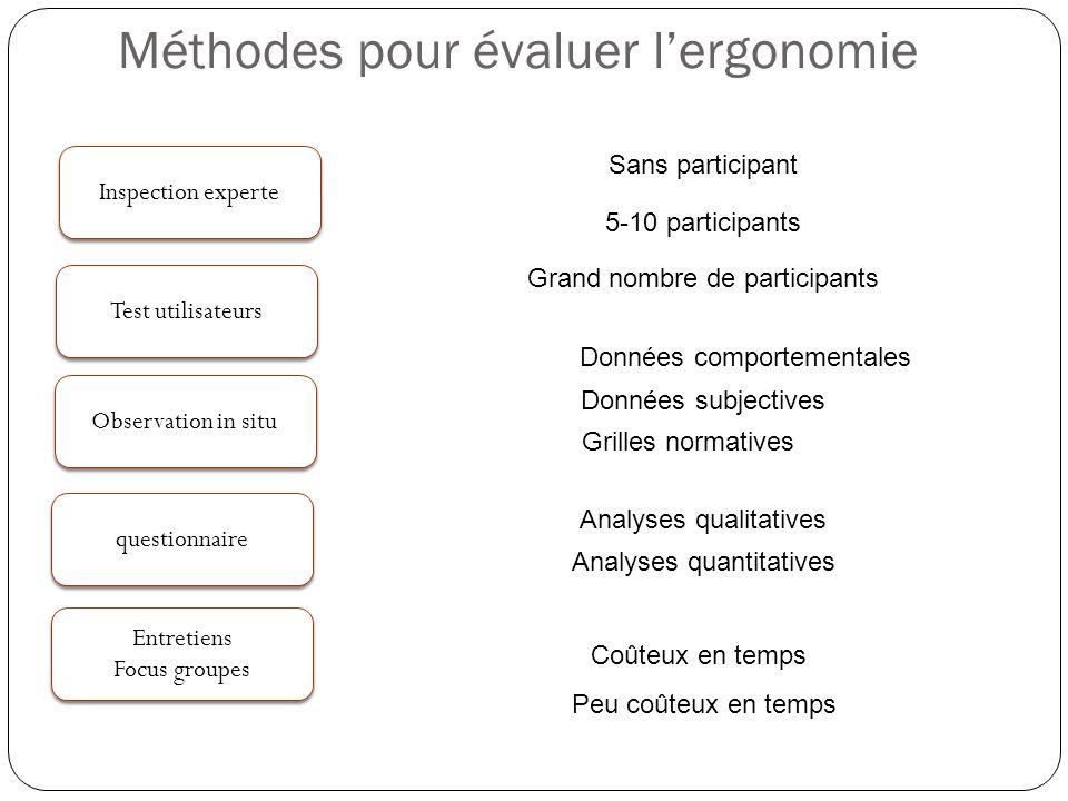 Méthodes pour évaluer lergonomie Inspection experte Observation in situ questionnaire Test utilisateurs 5-10 participants Sans participant Données sub