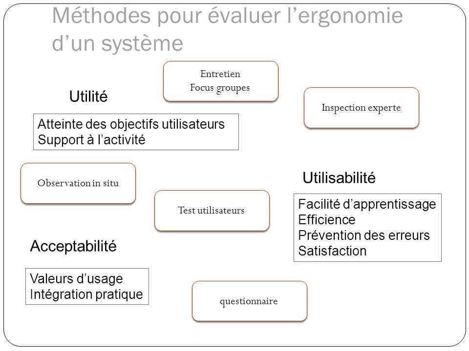 Méthodes pour évaluer lergonomie dun système Inspection experte Observation in situ questionnaire Test utilisateurs Facilité dapprentissage Efficience