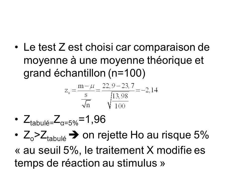 Le test Z est choisi car comparaison de moyenne à une moyenne théorique et grand échantillon (n=100) Z tabulé= Z α=5% =1,96 Z o >Z tabulé on rejette Ho au risque 5% « au seuil 5%, le traitement X modifie es temps de réaction au stimulus »