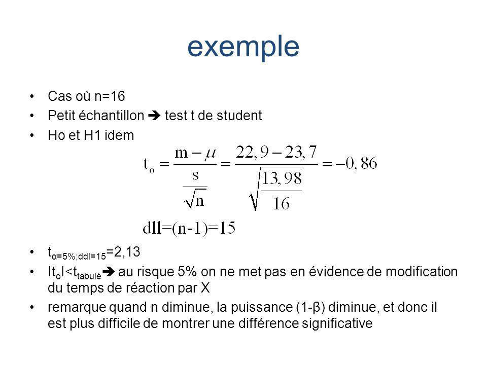 exemple Cas où n=16 Petit échantillon test t de student Ho et H1 idem t α=5%;ddl=15 =2,13 It o I<t tabulé au risque 5% on ne met pas en évidence de modification du temps de réaction par X remarque quand n diminue, la puissance (1-β) diminue, et donc il est plus difficile de montrer une différence significative