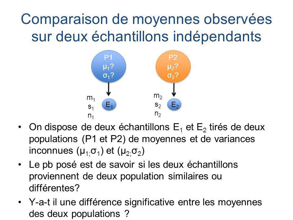 Comparaison de moyennes observées sur deux échantillons indépendants On dispose de deux échantillons E 1 et E 2 tirés de deux populations (P1 et P2) de moyennes et de variances inconnues (μ 1; σ 1 ) et (μ 2; σ 2 ) Le pb posé est de savoir si les deux échantillons proviennent de deux population similaires ou différentes.