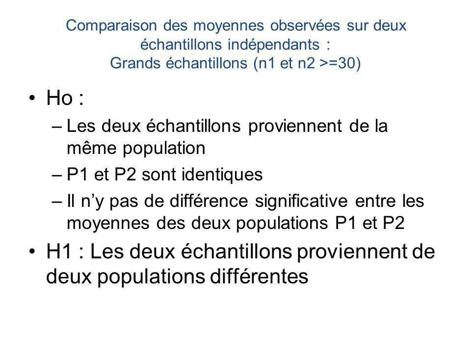 Comparaison des moyennes observées sur deux échantillons indépendants : Grands échantillons (n1 et n2 >=30) Ho : –Les deux échantillons proviennent de la même population –P1 et P2 sont identiques –Il ny pas de différence significative entre les moyennes des deux populations P1 et P2 H1 : Les deux échantillons proviennent de deux populations différentes
