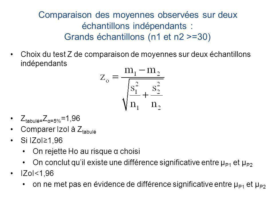 Comparaison des moyennes observées sur deux échantillons indépendants : Grands échantillons (n1 et n2 >=30) Choix du test Z de comparaison de moyennes sur deux échantillons indépendants Z tabulé= Z α=5% =1,96 Comparer IzoI à Z tabulé Si IZoI1,96 On rejette Ho au risque α choisi On conclut quil existe une différence significative entre μ P1 et μ P2 IZoI<1,96 on ne met pas en évidence de différence significative entre μ P1 et μ P2