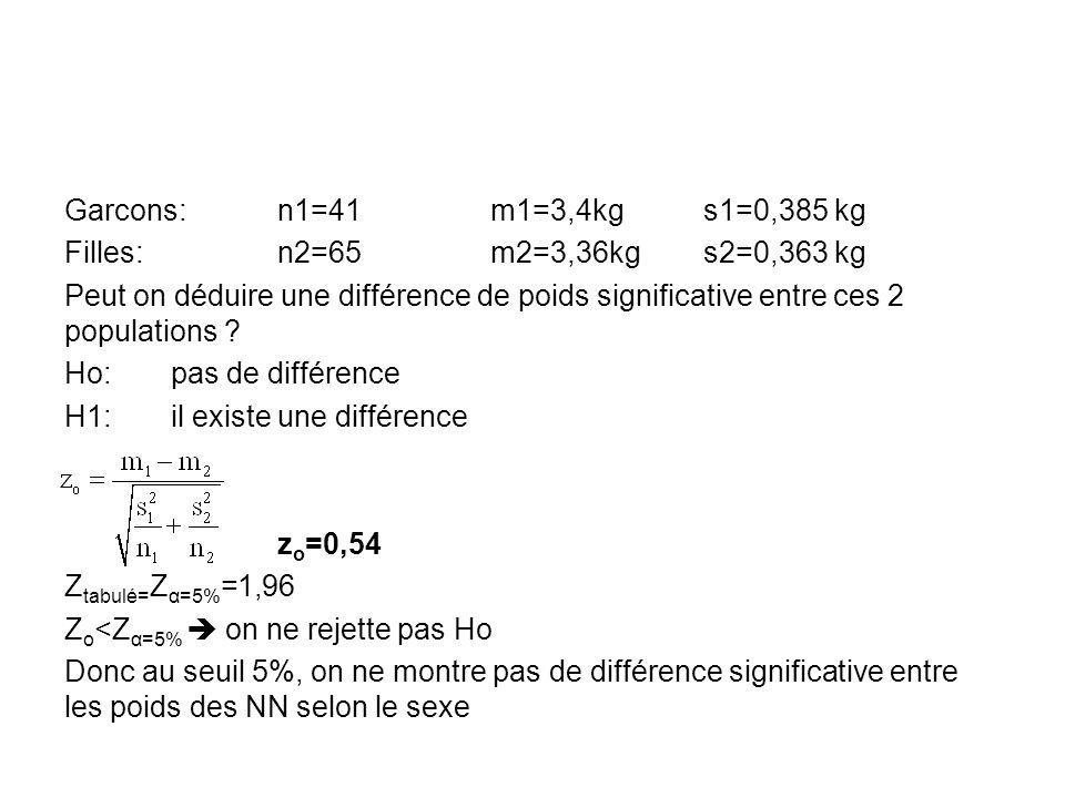 Garcons:n1=41m1=3,4kgs1=0,385 kg Filles:n2=65m2=3,36kgs2=0,363 kg Peut on déduire une différence de poids significative entre ces 2 populations ? Ho:p