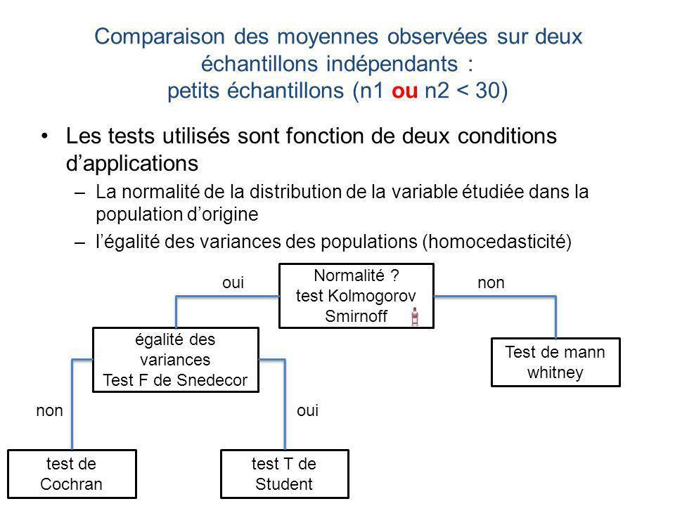 Comparaison des moyennes observées sur deux échantillons indépendants : petits échantillons (n1 ou n2 < 30) Les tests utilisés sont fonction de deux conditions dapplications –La normalité de la distribution de la variable étudiée dans la population dorigine –légalité des variances des populations (homocedasticité) Test de mann whitney test T de Student test de Cochran Normalité .