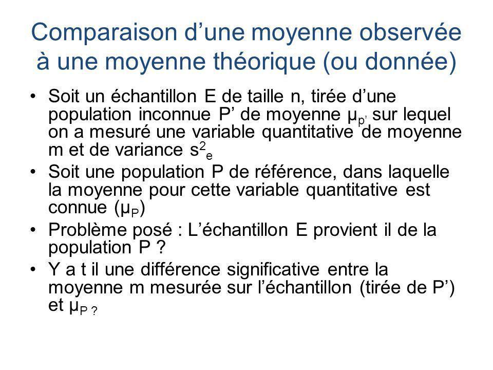 Comparaison dune moyenne observée à une moyenne théorique (ou donnée) Soit un échantillon E de taille n, tirée dune population inconnue P de moyenne μ p sur lequel on a mesuré une variable quantitative de moyenne m et de variance s 2 e Soit une population P de référence, dans laquelle la moyenne pour cette variable quantitative est connue (μ P ) Problème posé : Léchantillon E provient il de la population P .