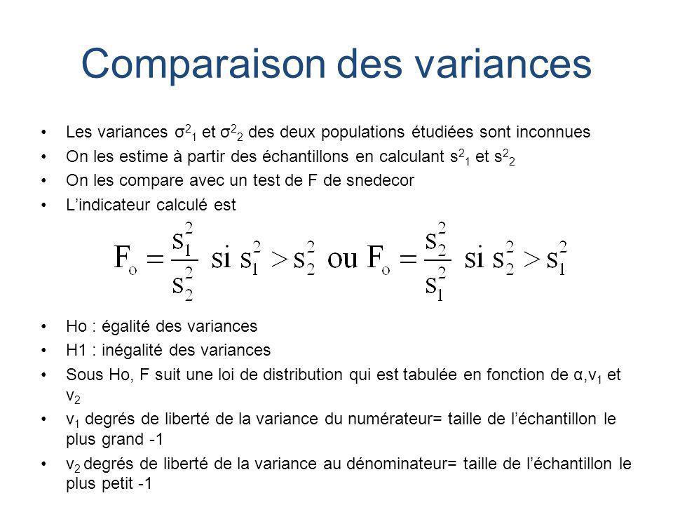 Comparaison des variances Les variances σ 2 1 et σ 2 2 des deux populations étudiées sont inconnues On les estime à partir des échantillons en calcula