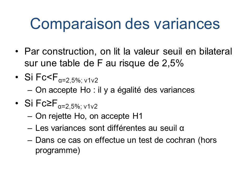 Comparaison des variances Par construction, on lit la valeur seuil en bilateral sur une table de F au risque de 2,5% Si Fc<F α=2,5%; ν1ν2 –On accepte Ho : il y a égalité des variances Si FcF α=2,5%; ν1ν2 –On rejette Ho, on accepte H1 –Les variances sont différentes au seuil α –Dans ce cas on effectue un test de cochran (hors programme)