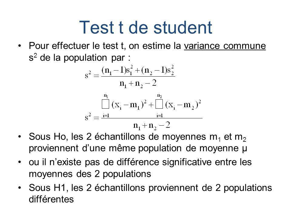 Test t de student Pour effectuer le test t, on estime la variance commune s 2 de la population par : Sous Ho, les 2 échantillons de moyennes m 1 et m