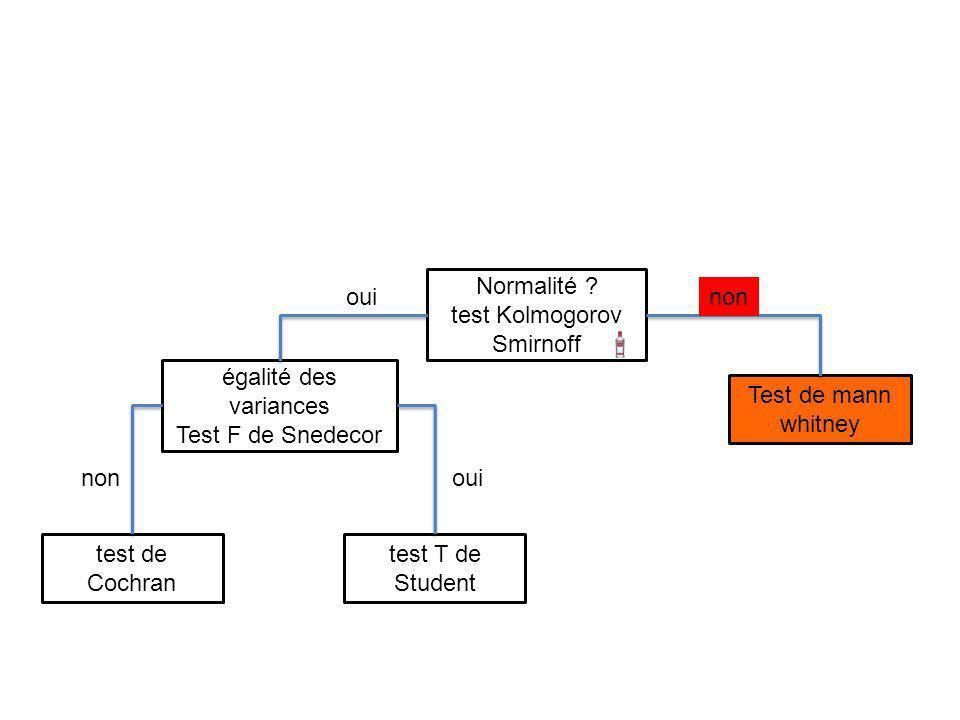 Test de mann whitney test T de Student test de Cochran Normalité ? test Kolmogorov Smirnoff égalité des variances Test F de Snedecor non oui