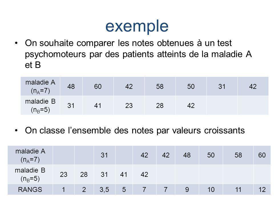 exemple On souhaite comparer les notes obtenues à un test psychomoteurs par des patients atteints de la maladie A et B On classe lensemble des notes p