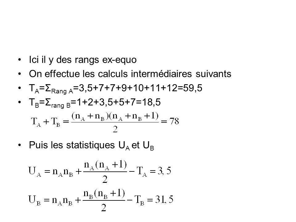 Ici il y des rangs ex-equo On effectue les calculs intermédiaires suivants T A =Σ Rang A =3,5+7+7+9+10+11+12=59,5 T B =Σ rang B =1+2+3,5+5+7=18,5 Puis les statistiques U A et U B