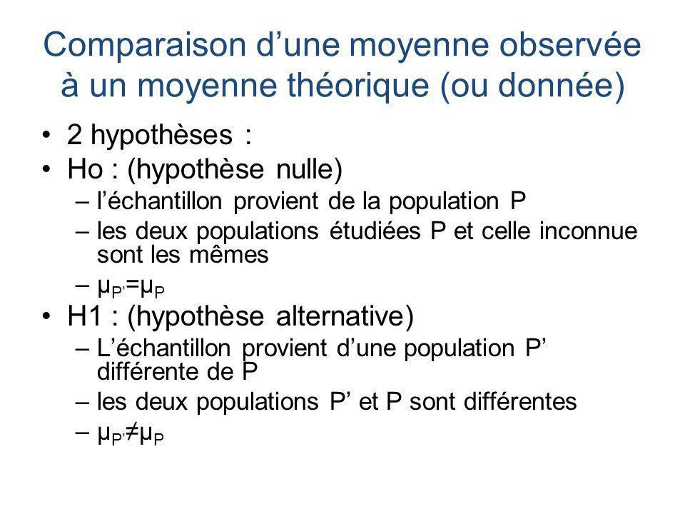 2 hypothèses : Ho : (hypothèse nulle) –léchantillon provient de la population P –les deux populations étudiées P et celle inconnue sont les mêmes –μ P
