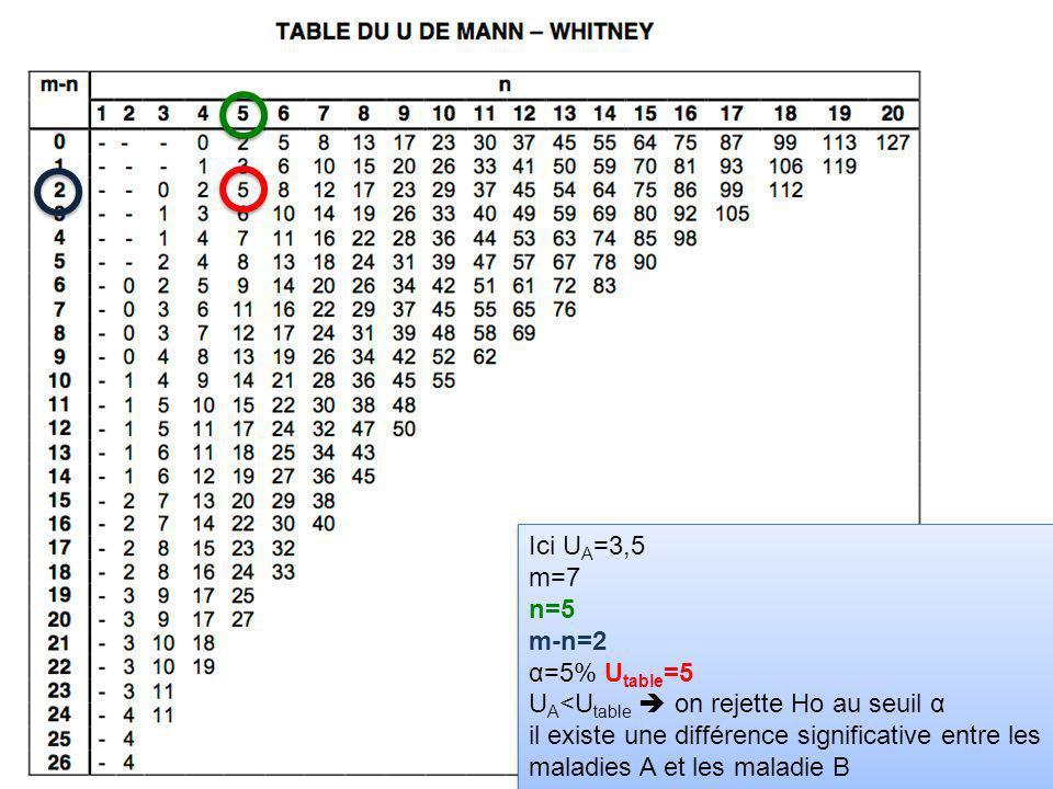 Ici U A =3,5 m=7 n=5 m-n=2 α=5% U table =5 U A <U table on rejette Ho au seuil α il existe une différence significative entre les maladies A et les ma