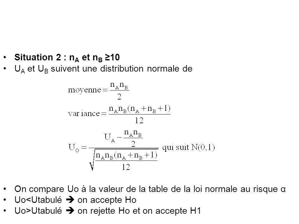 Situation 2 : n A et n B 10 U A et U B suivent une distribution normale de On compare Uo à la valeur de la table de la loi normale au risque α Uo<Utabulé on accepte Ho Uo>Utabulé on rejette Ho et on accepte H1