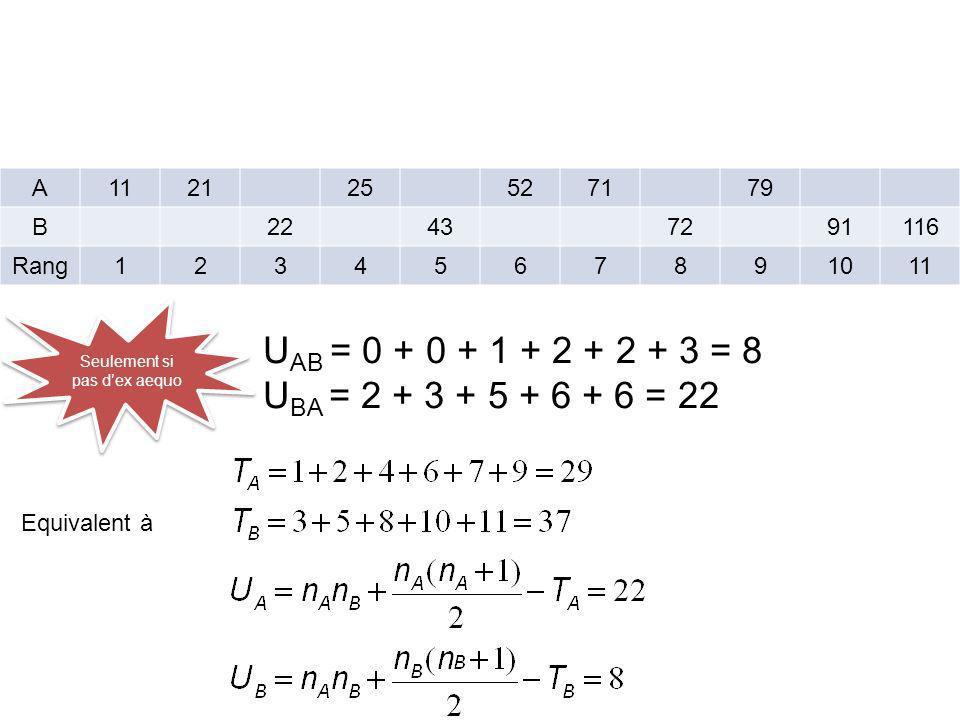 A112125527179 B22437291116 Rang1234567891011 U AB = 0 + 0 + 1 + 2 + 2 + 3 = 8 U BA = 2 + 3 + 5 + 6 + 6 = 22 Equivalent à Seulement si pas dex aequo