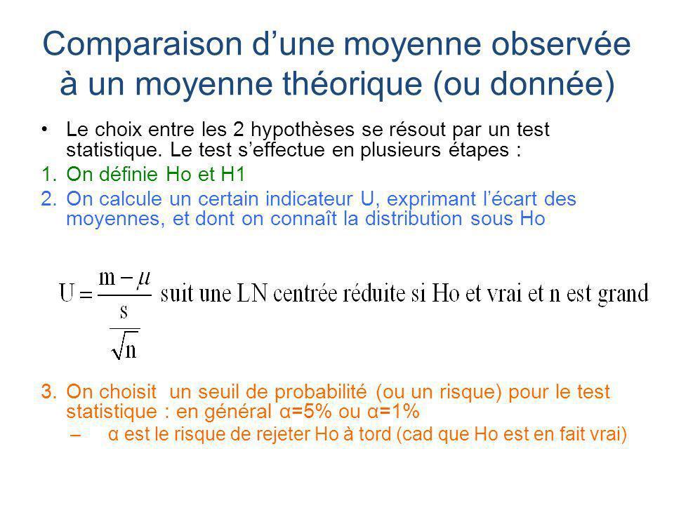 Le choix entre les 2 hypothèses se résout par un test statistique. Le test seffectue en plusieurs étapes : 1.On définie Ho et H1 2.On calcule un certa