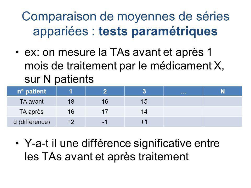 Comparaison de moyennes de séries appariées : tests paramétriques ex: on mesure la TAs avant et après 1 mois de traitement par le médicament X, sur N patients Y-a-t il une différence significative entre les TAs avant et après traitement n° patient123…N TA avant181615 TA après161714 d (différence)+2+1