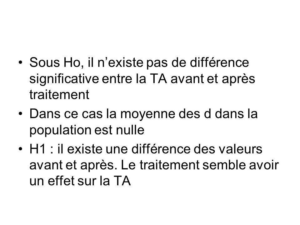 Sous Ho, il nexiste pas de différence significative entre la TA avant et après traitement Dans ce cas la moyenne des d dans la population est nulle H1 : il existe une différence des valeurs avant et après.