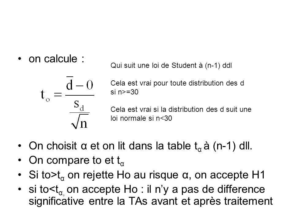 on calcule : On choisit α et on lit dans la table t α à (n-1) dll. On compare to et t α Si to>t α on rejette Ho au risque α, on accepte H1 si to<t α,