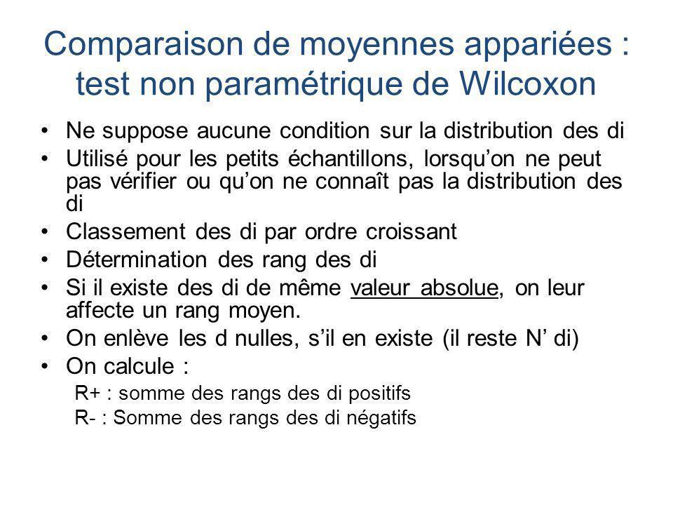 Comparaison de moyennes appariées : test non paramétrique de Wilcoxon Ne suppose aucune condition sur la distribution des di Utilisé pour les petits é