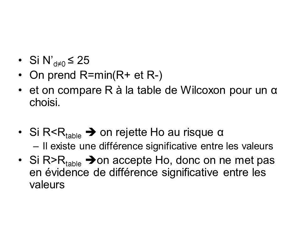 Si N d0 25 On prend R=min(R+ et R-) et on compare R à la table de Wilcoxon pour un α choisi. Si R<R table on rejette Ho au risque α –Il existe une dif
