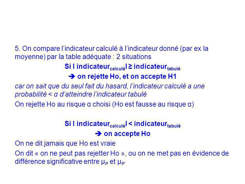 5. On compare lindicateur calculé à lindicateur donné (par ex la moyenne) par la table adéquate : 2 situations Si I indicateur calculé I indicateur ta