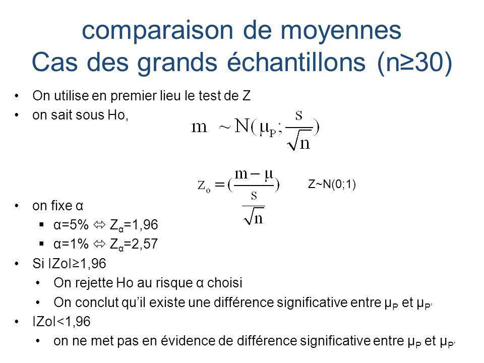 comparaison de moyennes Cas des grands échantillons (n30) On utilise en premier lieu le test de Z on sait sous Ho, on fixe α α=5% Z α =1,96 α=1% Z α =2,57 Si IZoI1,96 On rejette Ho au risque α choisi On conclut quil existe une différence significative entre μ P et μ P IZoI<1,96 on ne met pas en évidence de différence significative entre μ P et μ P Z~N(0;1)