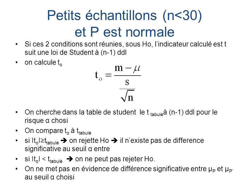 Comparaison des variances Les variances σ 2 1 et σ 2 2 des deux populations étudiées sont inconnues On les estime à partir des échantillons en calculant s 2 1 et s 2 2 On les compare avec un test de F de snedecor Lindicateur calculé est Ho : égalité des variances H1 : inégalité des variances Sous Ho, F suit une loi de distribution qui est tabulée en fonction de α,ν 1 et ν 2 ν 1 degrés de liberté de la variance du numérateur= taille de léchantillon le plus grand -1 ν 2 degrés de liberté de la variance au dénominateur= taille de léchantillon le plus petit -1