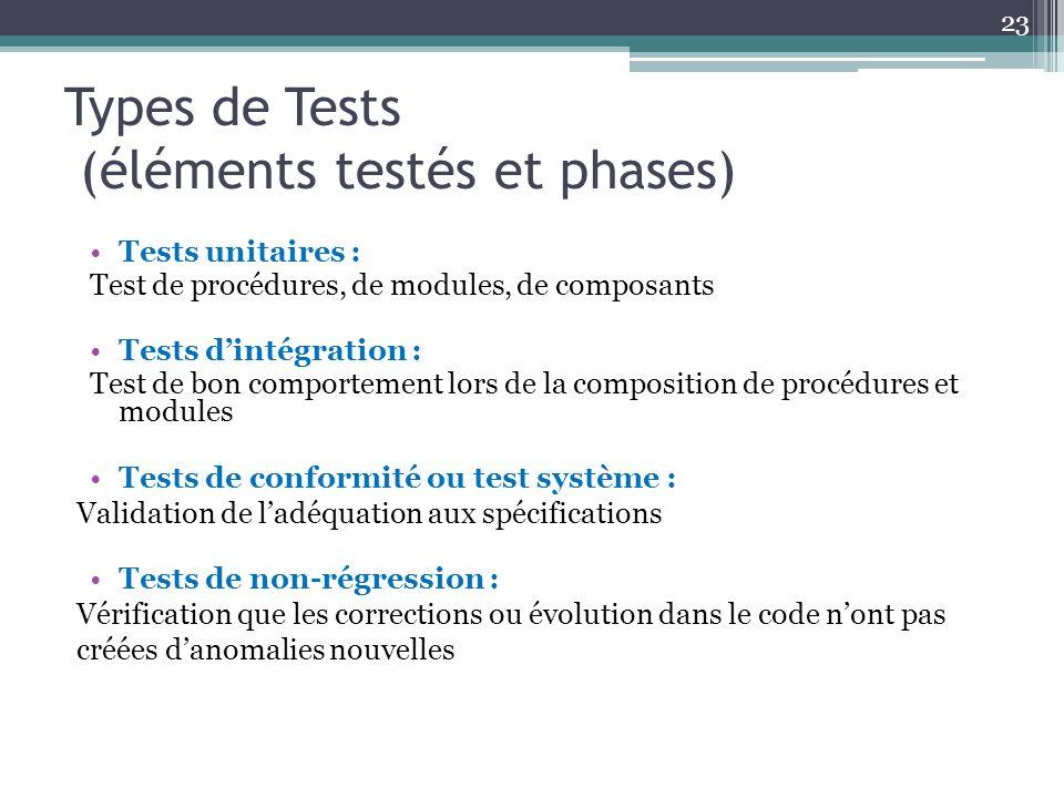Types de Tests (éléments testés et phases) 23 Tests unitaires : Test de procédures, de modules, de composants Tests dintégration : Test de bon comportement lors de la composition de procédures et modules Tests de conformité ou test système : Validation de ladéquation aux spécifications Tests de non-régression : Vérification que les corrections ou évolution dans le code nont pas créées danomalies nouvelles