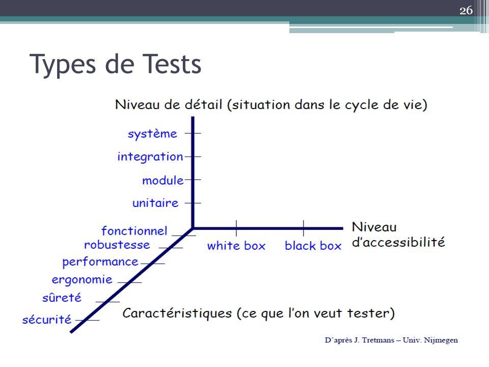 26 Types de Tests
