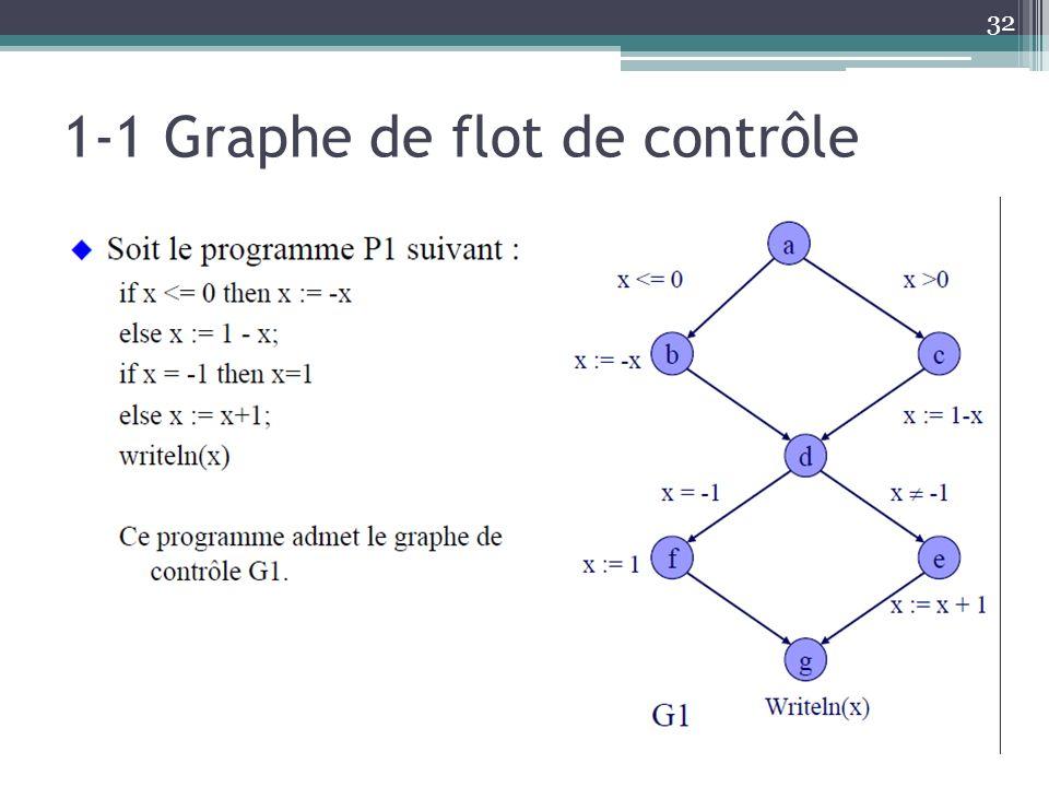 1-1 Graphe de flot de contrôle 32