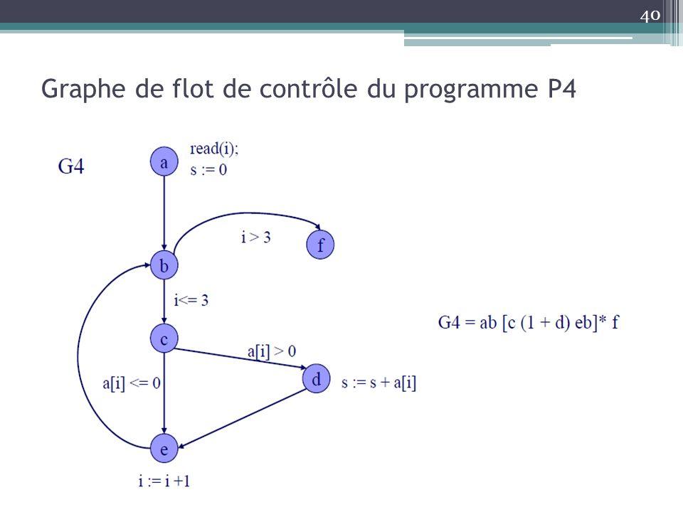 Graphe de flot de contrôle du programme P4 40