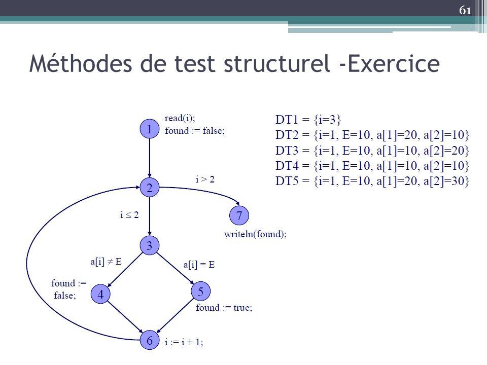 61 Méthodes de test structurel -Exercice