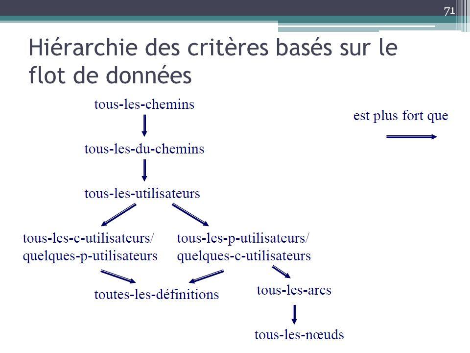 Hiérarchie des critères basés sur le flot de données 71