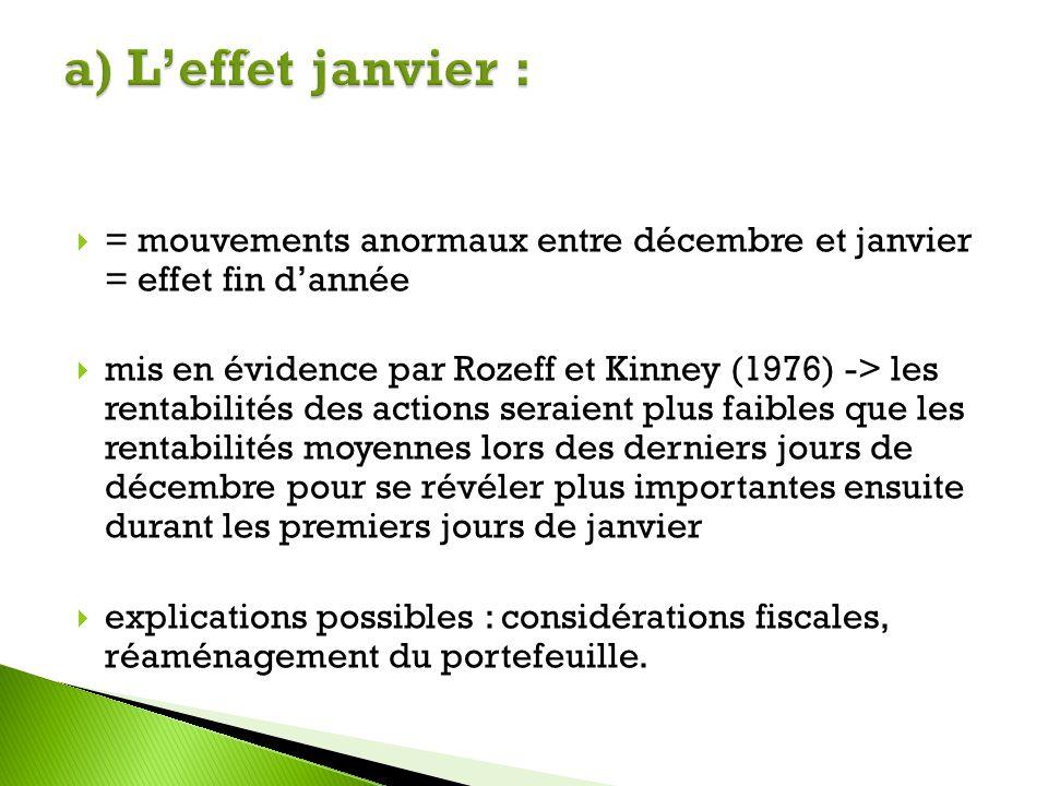 = mouvements anormaux entre décembre et janvier = effet fin dannée mis en évidence par Rozeff et Kinney (1976) -> les rentabilités des actions seraien