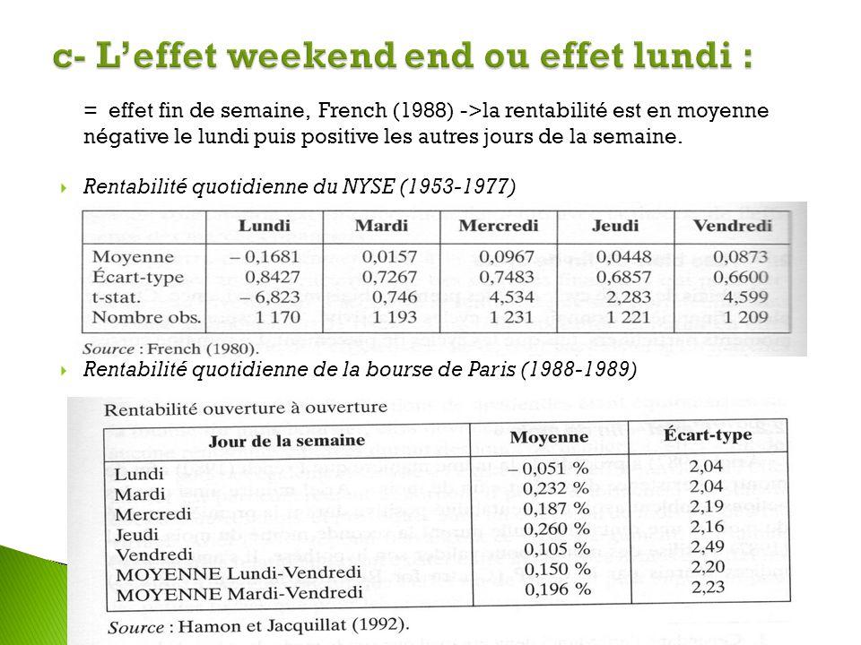 = effet fin de semaine, French (1988) ->la rentabilité est en moyenne négative le lundi puis positive les autres jours de la semaine. Rentabilité quot