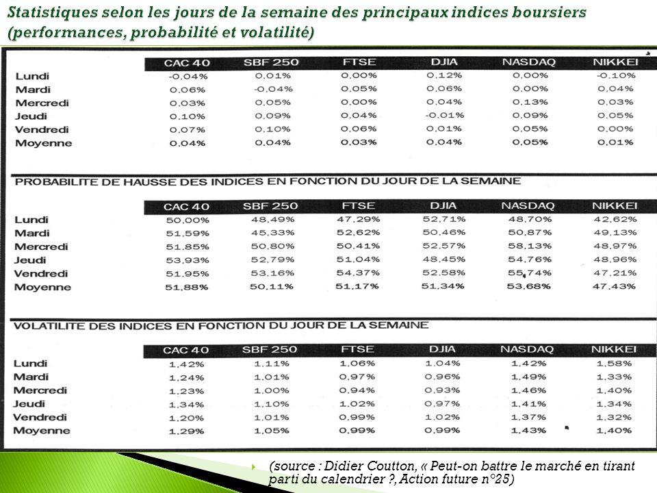 Statistiques selon les jours de la semaine des principaux indices boursiers (performances, probabilité et volatilité) (source : Didier Coutton, « Peut