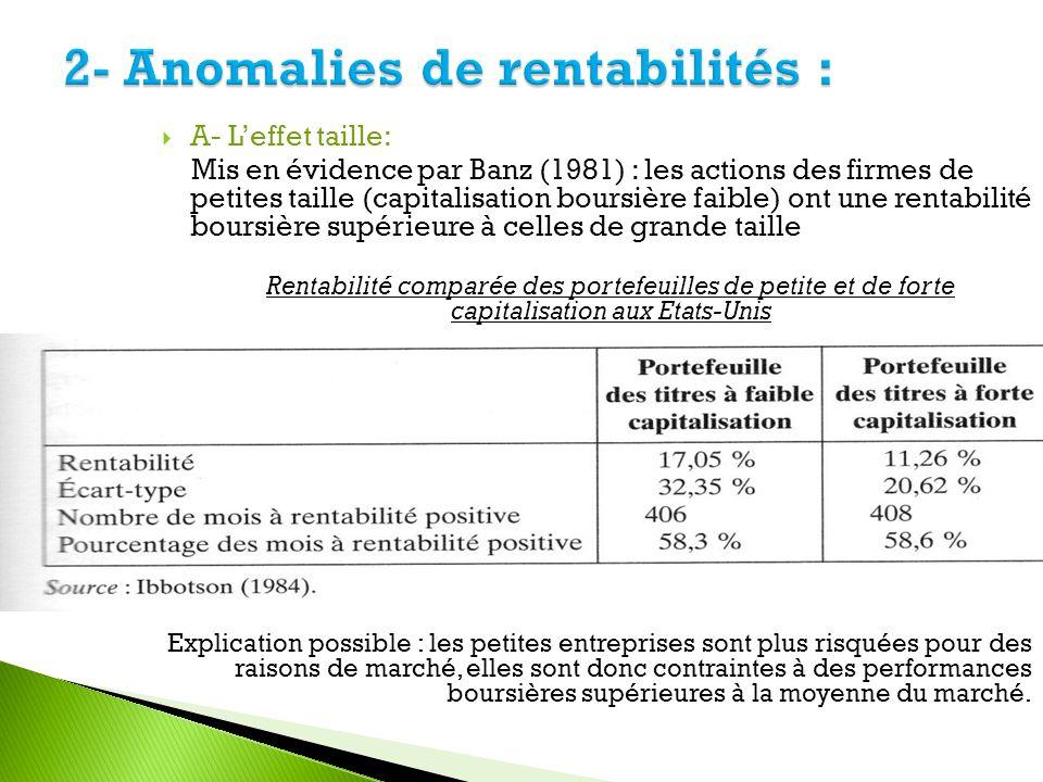A- Leffet taille: Mis en évidence par Banz (1981) : les actions des firmes de petites taille (capitalisation boursière faible) ont une rentabilité bou