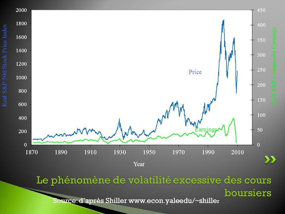 Source: daprès Shiller www.econ.yaleedu/~shille r Le phénomène de volatilité excessive des cours boursiers